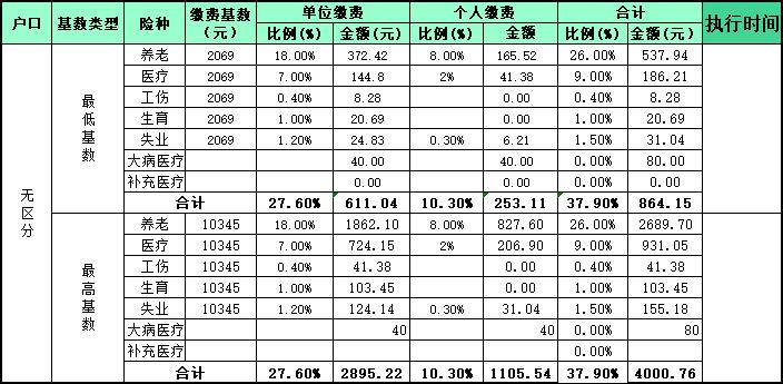 安阳最低社保缴费基数:2069元